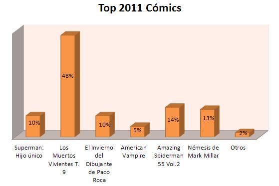 Top Cómics 2011
