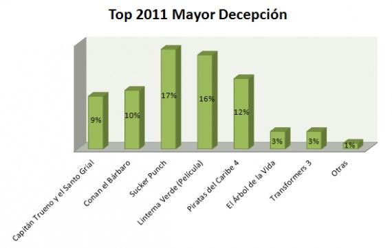 Top Mayor Decepción 20111