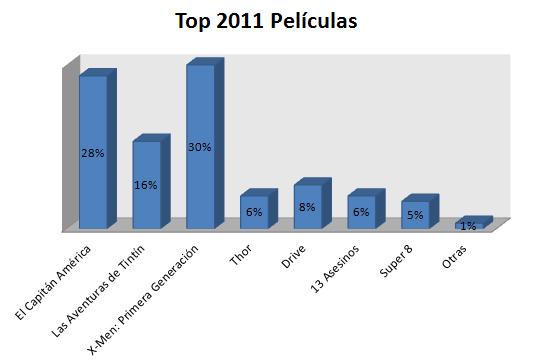 Top Películas 2011
