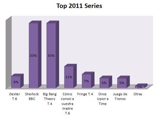 Top Series 2011