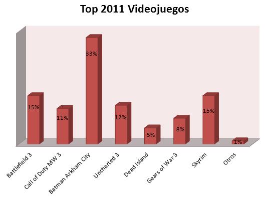 Top Videojuegos 2011