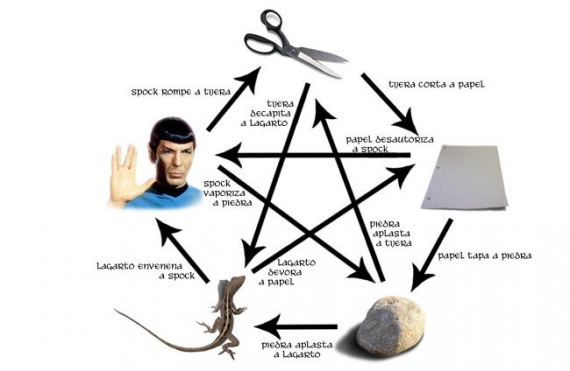 Piedra Papel Tijera Lagarto Spock