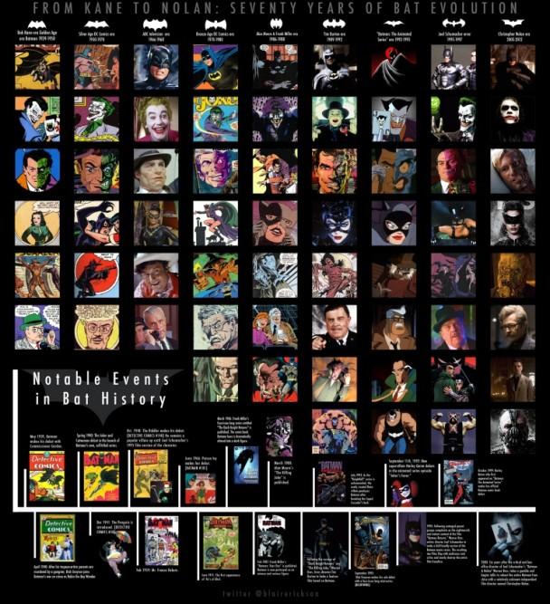 Infografía Batman evolución 70 años