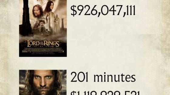 hobbit infografia ganancia por pagina
