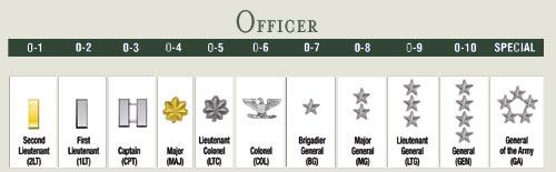 Insignias de Oficiales