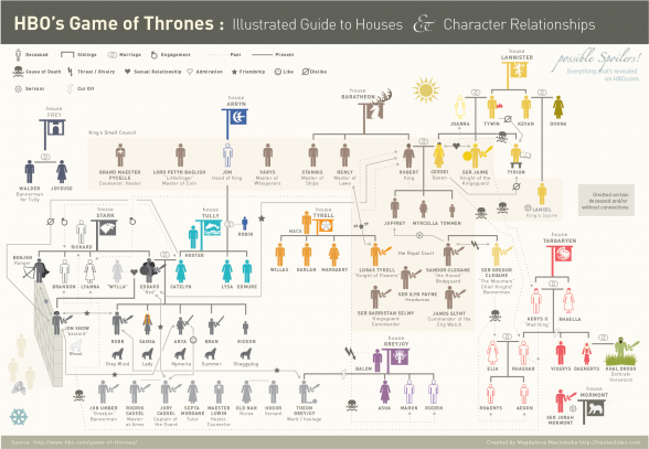 5 contenidos sobre juego de tronos libres de spoilers for Arbol genealogico juego de tronos