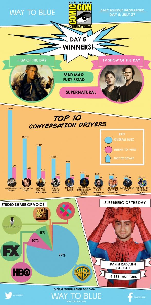 Infografía San Diego Comic-Con