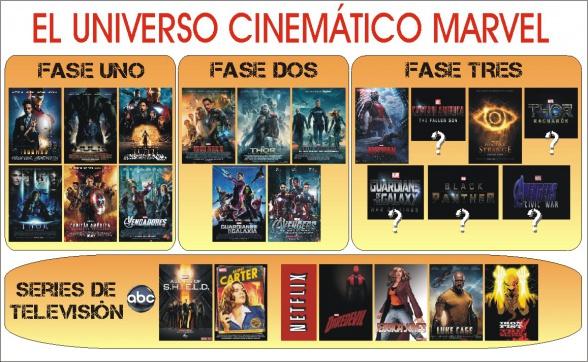 El Universo Cinemático Marvel