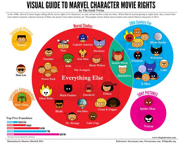 Derechos Marvel