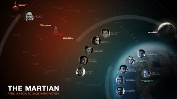 The Martian - diagrama2
