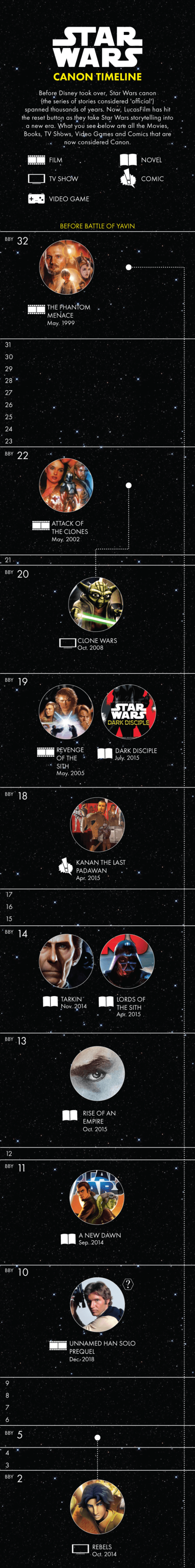 Infografía Star Wars