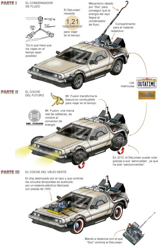 Infografia Regreso al Futuro 2