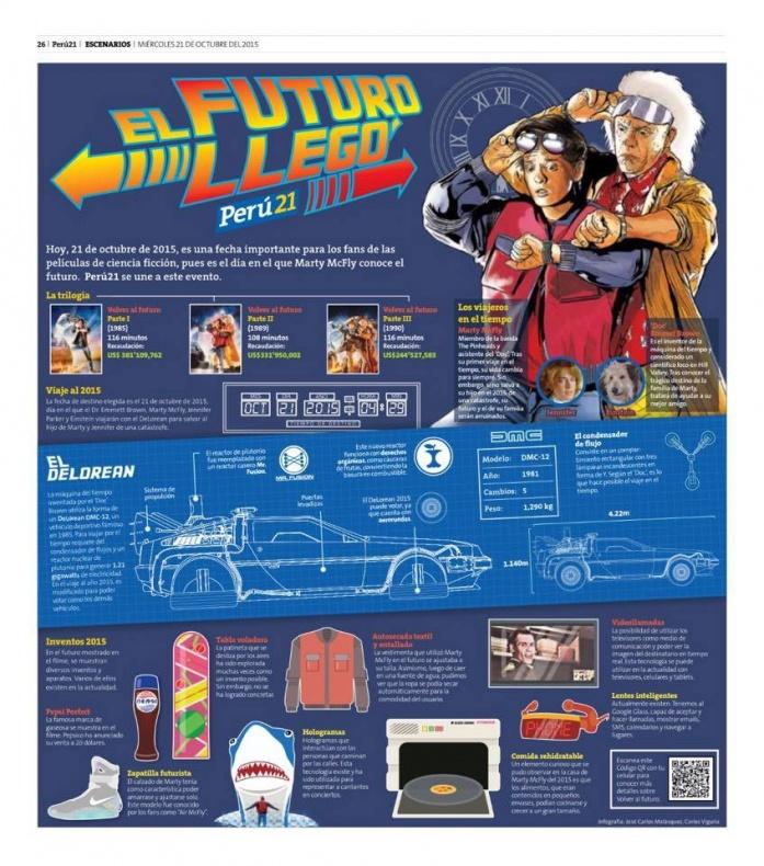 Infografia Regreso al Futuro 3