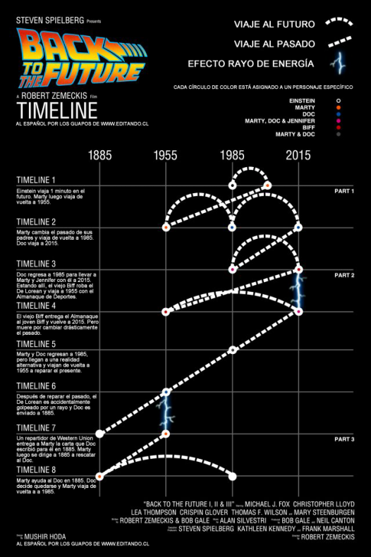 Infografia Regreso al Futuro 7