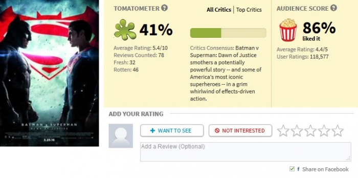 Batman v Superman Rotten tomatoes 41