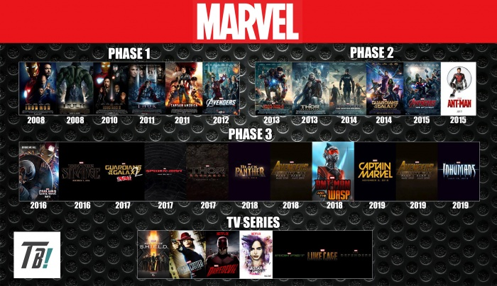 marvel_cinematic_universe_timeline_by_darkmudkip6-d9jhxzl