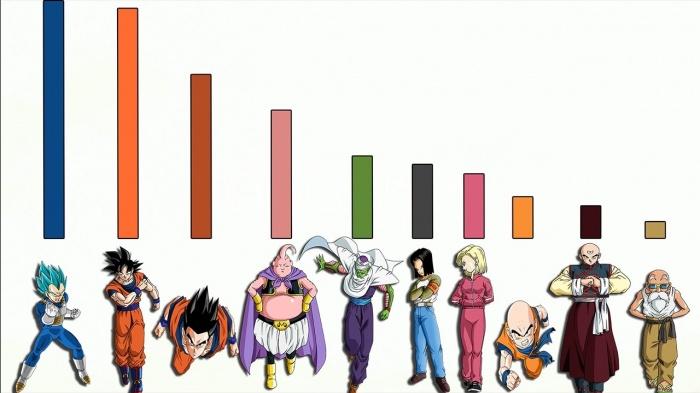 La transformación a Super Saiyan cambia en 'Dragon Ball Super' y a los fans les disgusta