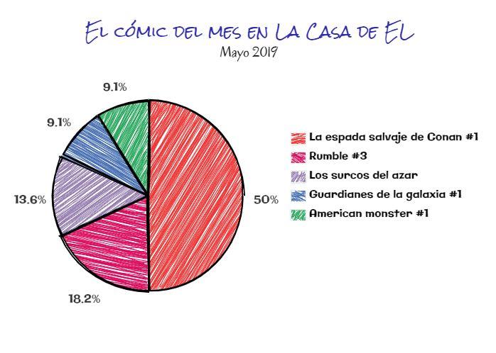 el cómic del mes