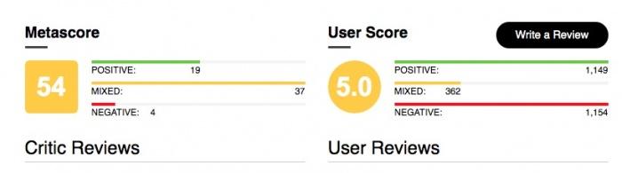Star Wars IX Metacritic
