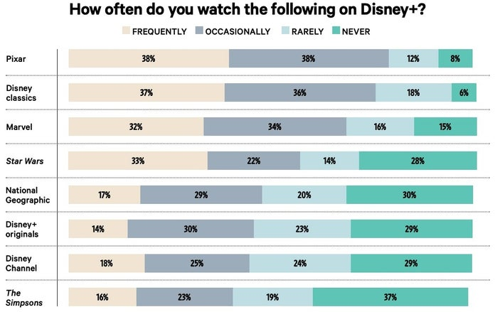 disney plus poll thr 2 1200218