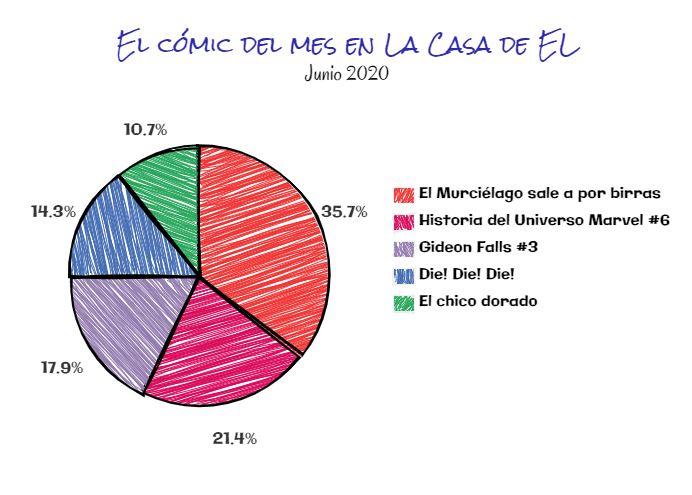 El cómic del mes junio 2020