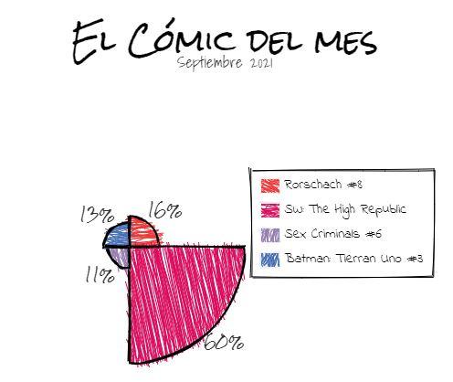 Comic del mes septiembre 2021
